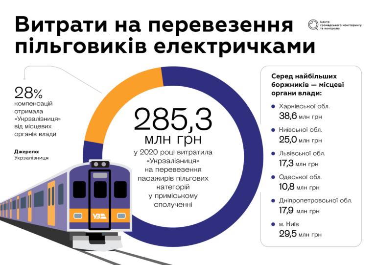 Чи з'являться в Україні електрички німецького рівня? - Укрзалізниця, міська електричка, компенсація - trains ua 768x541 1
