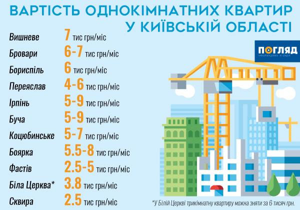 Чим далі від Києва - тим дешевше житло - ціна, нерухомість, квартири - vartist kvartyr u KO 2