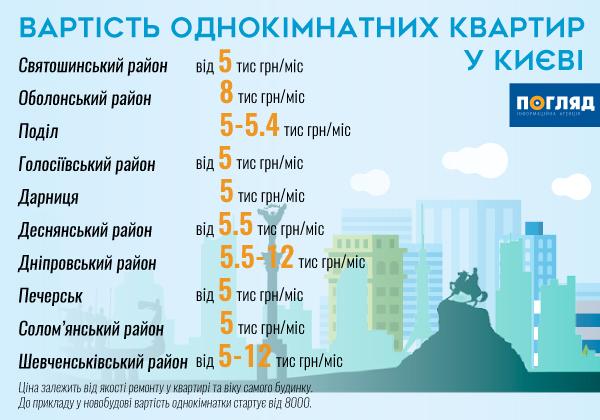 Чим далі від Києва - тим дешевше житло - ціна, нерухомість, квартири - vartist kvartyr u Kyyevi 2
